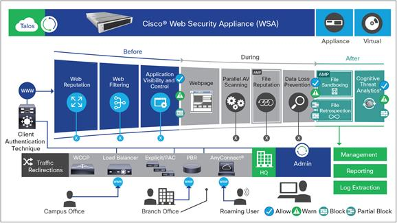 Cisco Web Security Appliance Solution Overview - Cisco