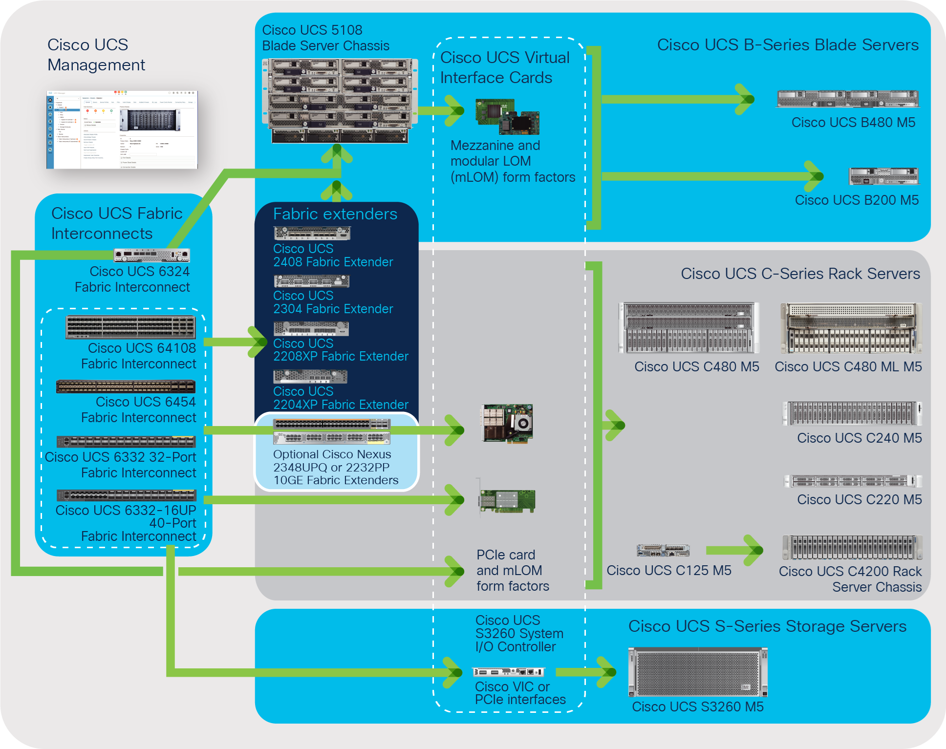 The Cisco Unified Computing System's highly available, cohesive architecture
