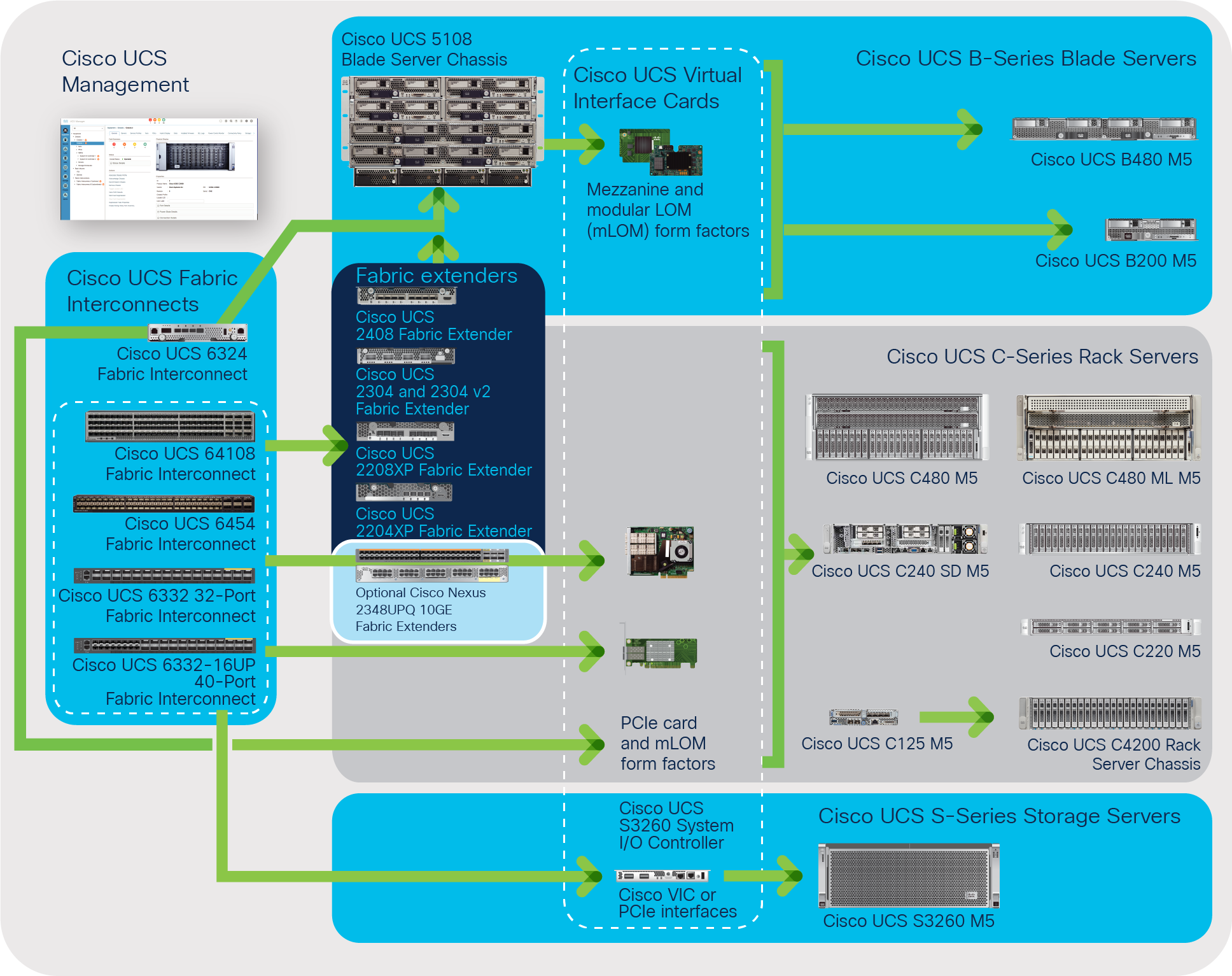 The Cisco Unified Computing System is a highly available cohesive architecture