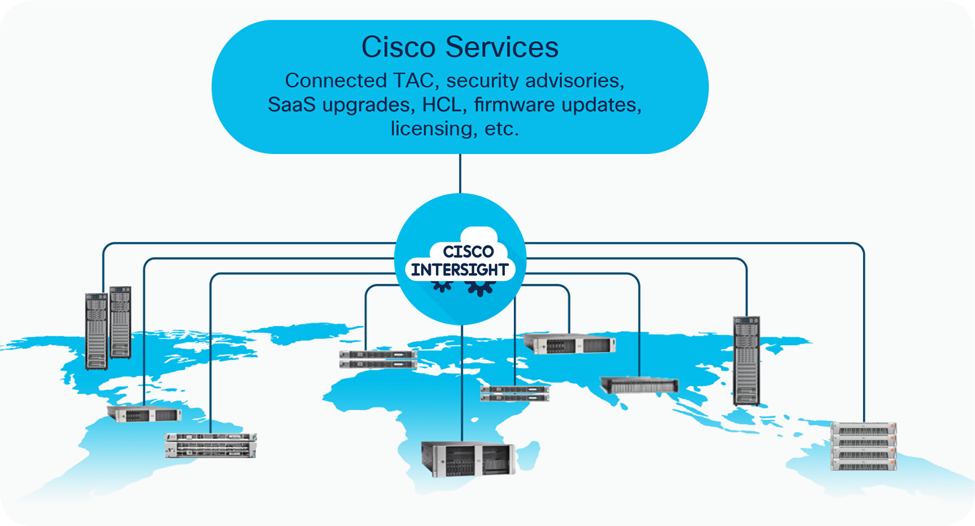 Conceptual overview of Cisco Intersight and supporting Cisco Services