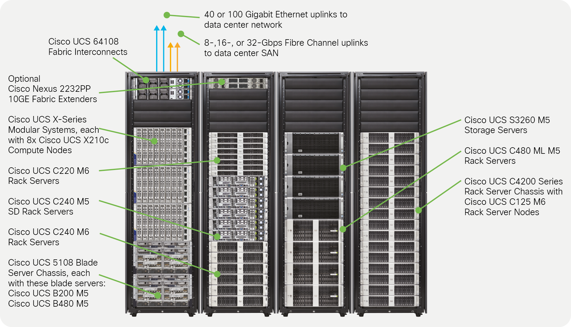 Cisco Unified Computing System - Cisco Unified Computing System ...