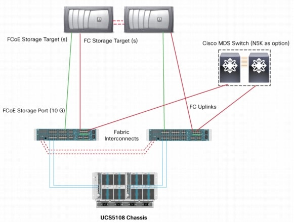 Cisco Unified Computing System Ucs Storage Connectivity