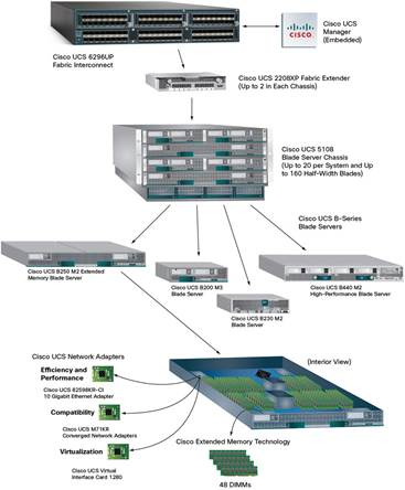 Cisco Ucs 2200 Series Fabric Extenders Data Sheet Cisco
