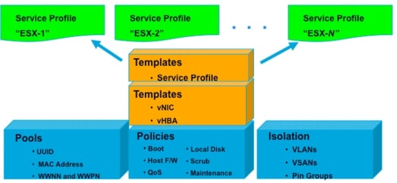 Cisco UCS Manager Configuration Common Practices and Quick-Start ...