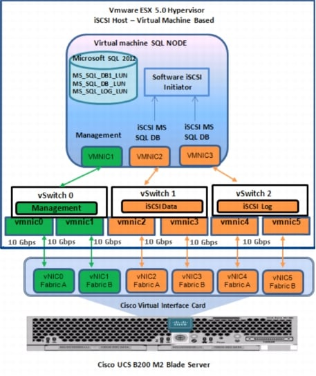 Microsoft SQL Server 2012 on Cisco UCS with iSCSI-Based