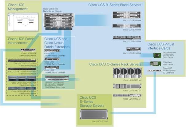 Cisco UCS B420 M4 Blade Server Data Sheet - Cisco