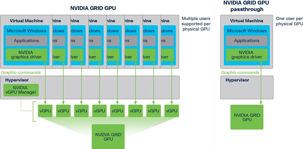 Macintosh HD:Users:sandygraul:Documents:ETMG:Cisco:221011_Cisco:2_cisco-ucsm5-with-nvidia-and-vmware:links:fig01_Nvidia-Grid-vGPU-architecture.jpg