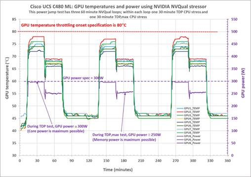 Cisco UCS C480 ML Rack Server: Power and Thermal Design