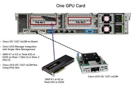 Integrate Cisco UCS C240 M4 Rack Server with NVIDIA GRID