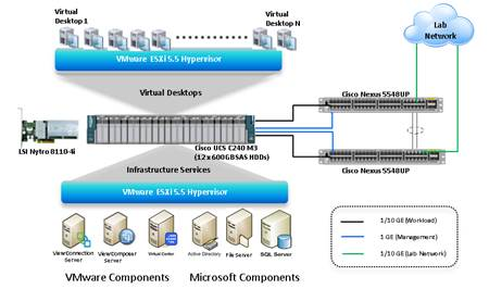 Deploy 200 VMware Horizon View 5 3 Pooled Desktops On Cisco