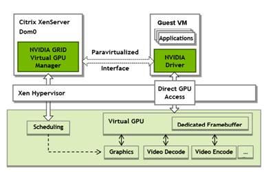 Cisco UCS C240-M3 Rack Server with NVIDIA GRID GPU cards on