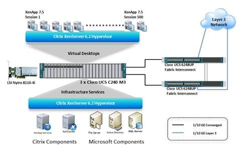 Reference Architecture for 500-Seat Citrix XenApp 7 5 Deployment on