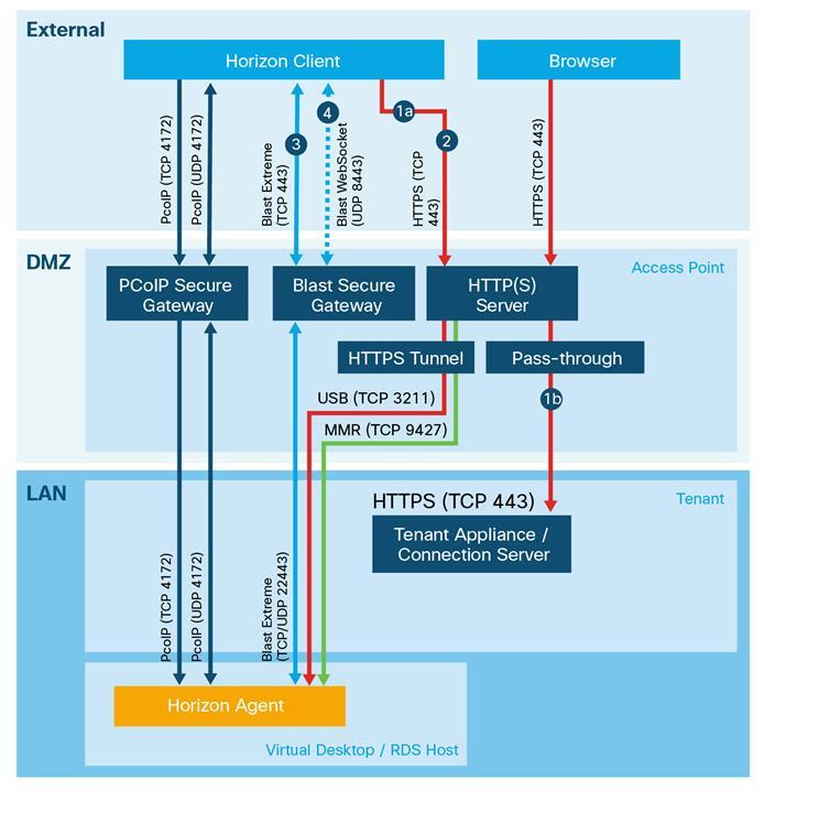 Configure Cisco UCS Rack and Blade Servers with NVIDIA GRID