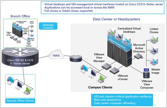Deployment Guide for Cisco Office-in-a-Box with VMware