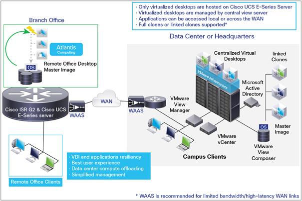Deployment guide for cisco office in a box with vmware for Show pool cisco