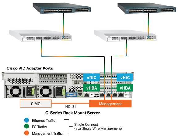 whitepaper_c11 701809_1 managing cisco ucs c series rack servers white paper cisco