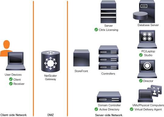 Citrix architecture pdf for Citrix xenapp architecture