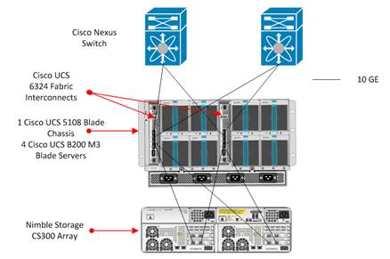 Cisco UCS Mini Nimble Storage and VMware Horizon 6 with View