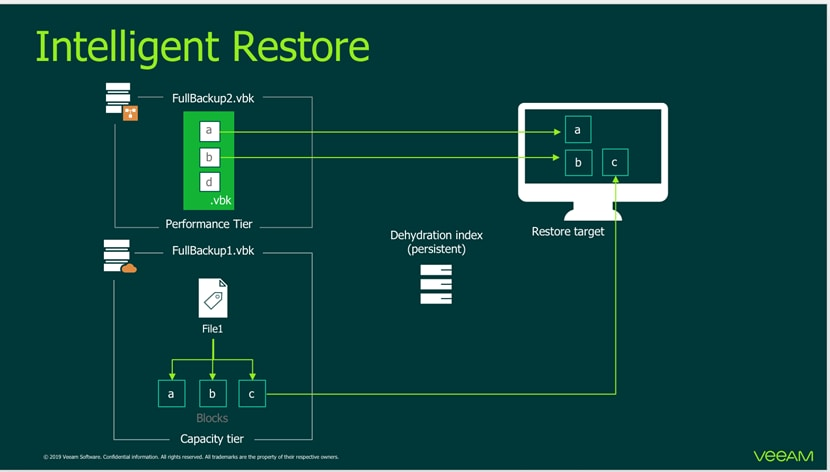 SwiftStack, Veeam, and Cisco Solution for Cloud- Scale Storage for ...