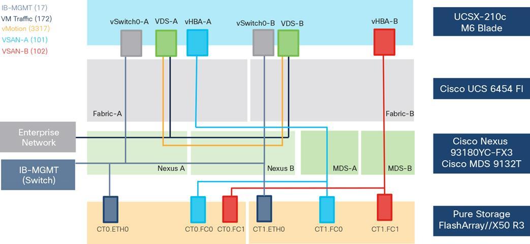 FlashStack with Cisco UCS X-Series and Cisco Intersight - Cisco