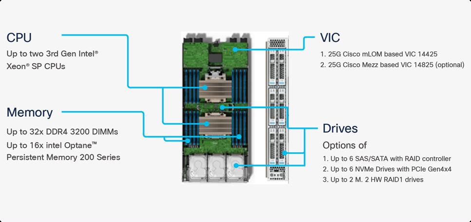 FlexPod Datacenter with Cisco UCS X-Series White Paper - Cisco