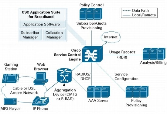 Cisco Service Control Diagram