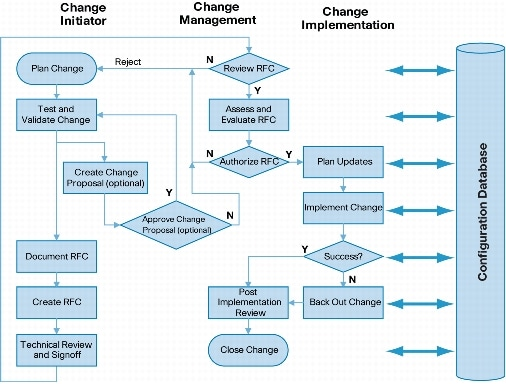 change management process document template - change management best practices cisco