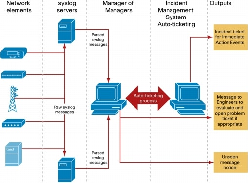 Building Scalable Syslog Management Solutions - Cisco