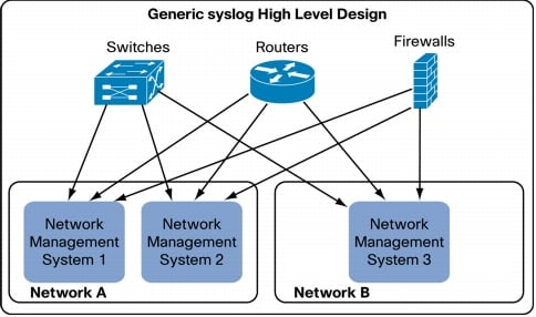 Building Scalable Syslog Management Solutions Cisco
