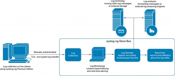 Building scalable syslog management solutions cisco loglogic pronofoot35fo Choice Image