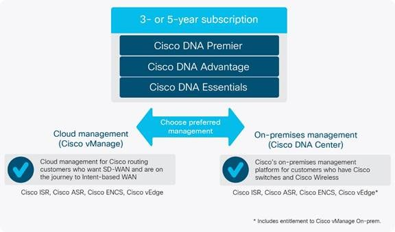 Data Sheet] Cisco DNA Software Subscriptions for Wide Area