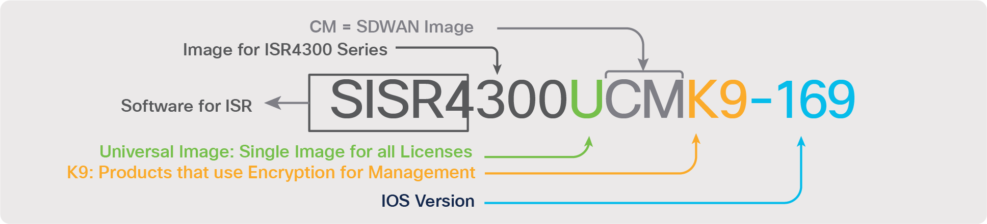 Products Cisco Dna Software For Sd Wan And Routing Ordering Guide Cisco