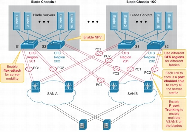 Brocade San Design And Best Practices Guide