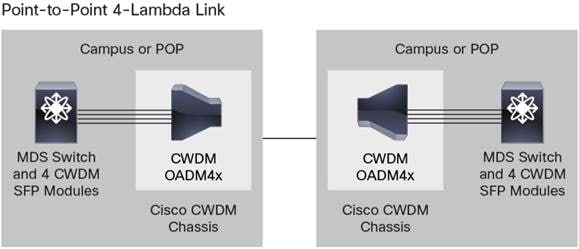 Cisco MDS 9000 Family Pluggable Transceivers Data Sheet - Cisco