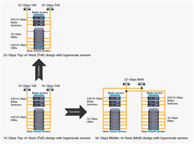 Cisco MDS 9132T 32-Gbps 32-Port Fibre Channel Switch Data Sheet ...