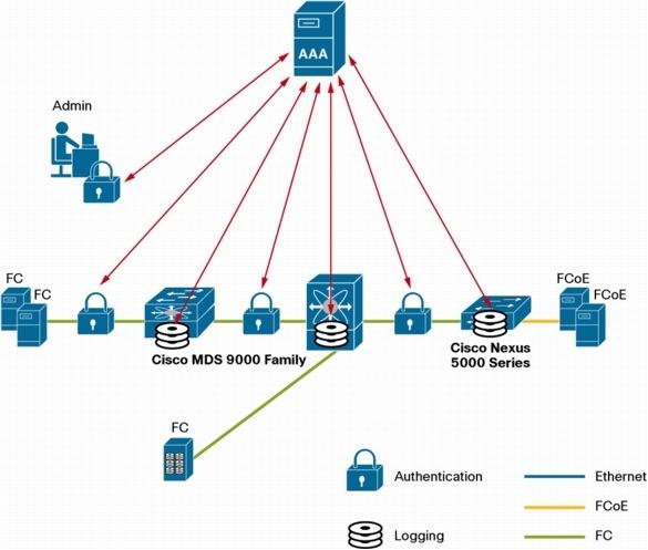 cisco multilayer switch configuration pdf