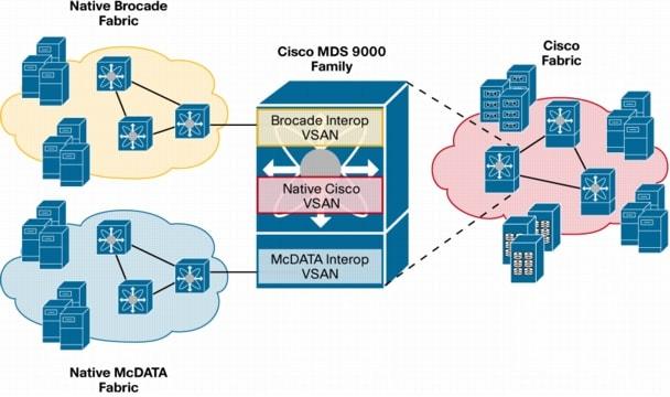 Cisco Virtual SAN Advantages and Use Cases - Cisco