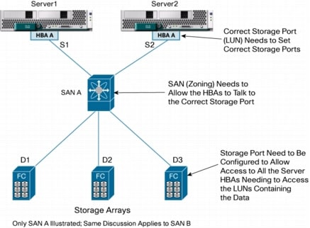 Designing and deploying a cisco unified computing system san using a ccuart Images
