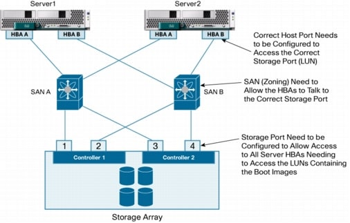 Designing and deploying a cisco unified computing system san using the ccuart Images