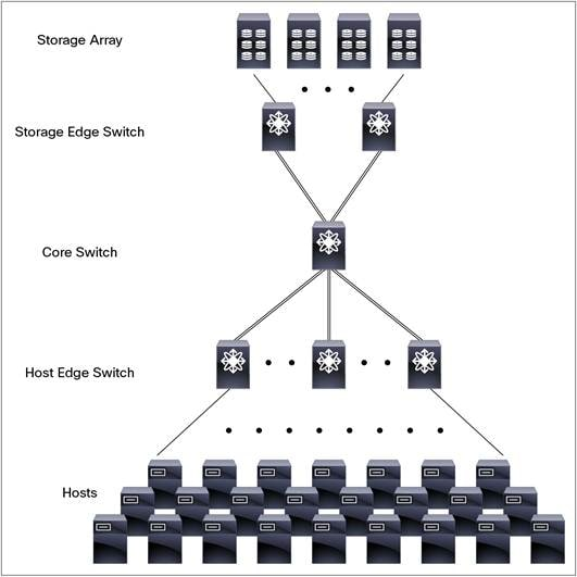 Large SAN Design Best Practices Using Cisco MDS 9700 and MDS