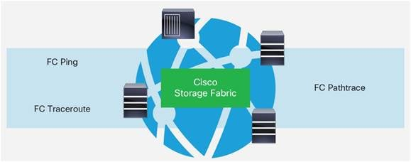 Description: Y:\Production\Cisco Projects\C11 Deployment Guide-White Paper\C11-737404-00\v3a 290616 1007 vinica\C11-737404-00_Cisco MDS 9000 Family Diagnostics\Links\C11-737404-00_Figure_11.jpg