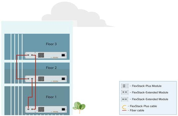 paper module stacking on cisco catalyst 2960 x and 2960 xr flexstack plus and