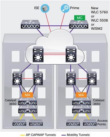 랜장비 [Cisco WS-C3650-24TD-L, Cisco Catalyst 3650 24 Port