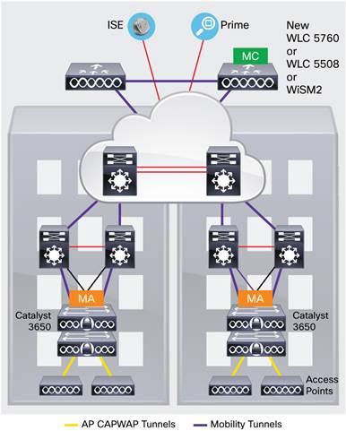 Description: Y:\Production\Cisco Projects\C78 Data Sheet\C78-729449-12\v1a 280616 0342 vinica\C78-729449-12_Cisco Catalyst 3650 Series Switches\Links\C78-729449-12_Figure03.jpg
