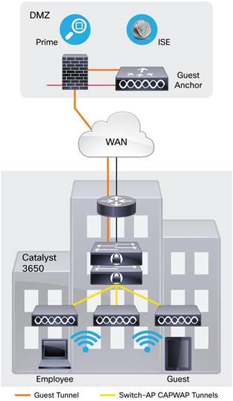 Description: Y:\Production\Cisco Projects\C78 Data Sheet\C78-729449-12\v1a 280616 0342 vinica\C78-729449-12_Cisco Catalyst 3650 Series Switches\Links\C78-729449-12_Figure05.jpg
