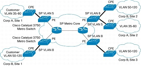 how to connect customer routers without mpls