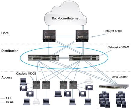 cisco catalyst 4500 x series switch for campus aggregation cisco. Black Bedroom Furniture Sets. Home Design Ideas