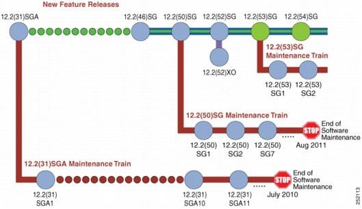 Cisco IOS Software Release 12.2(54)SG for Cisco Catalyst 4500 ...