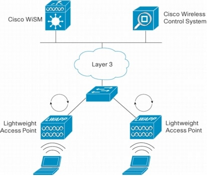 Mạng LAN không dây với Cisco WiSM