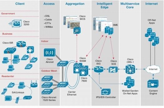 Cisco WISM - Thành phần chính của Cisco SP Wi-Fi